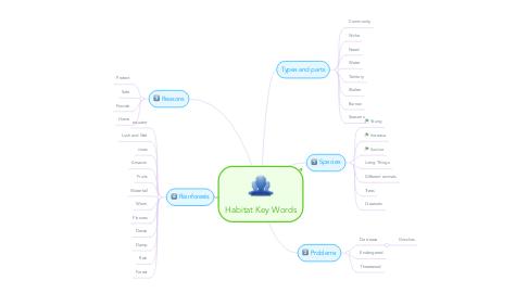 Mind Map: Habitat Key Words