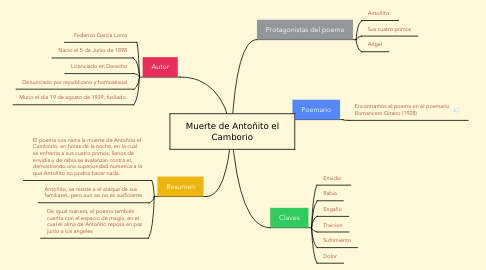 Mind Map: Muerte de Antoñito el Camborio