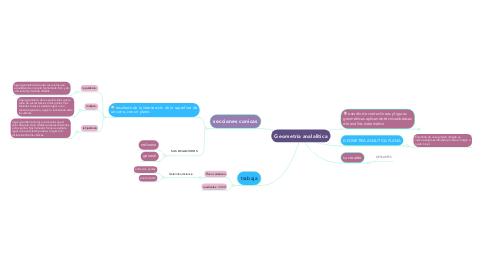 Mind Map: Geometría analalitica
