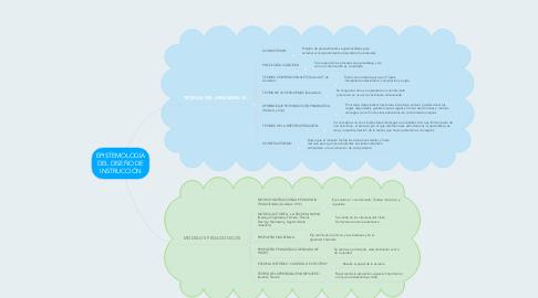 Mind Map: EPISTEMOLOGÍA DEL DISEÑO DE INSTRUCCIÓN