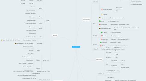 Mind Map: CENA DE DISEÑO