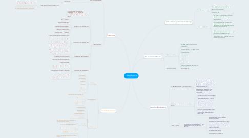Mind Map: Detaillhandel