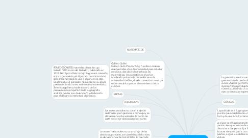 Mind Map: GEOMETRIA ANALITICA