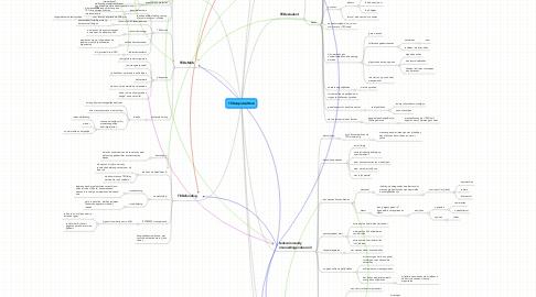 Mind Map: TEDx(spider)Web