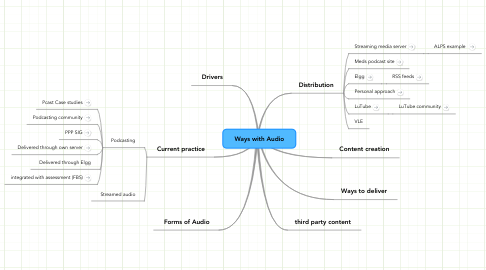 Mind Map: Ways with Audio