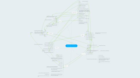 Mind Map: Emily's Map of Choices