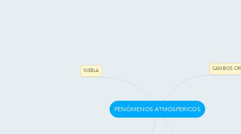 Mind Map: FENÓMENOS ATMOSFERICOS