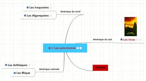Mind Map: Les autoctonnes