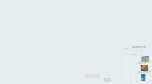 Mind Map: Estructura