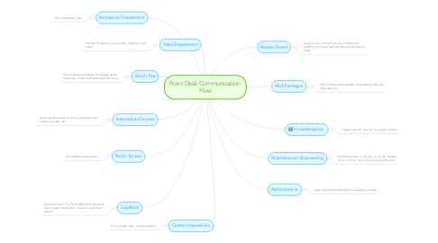 Mind Map: Front Desk Communication Flow