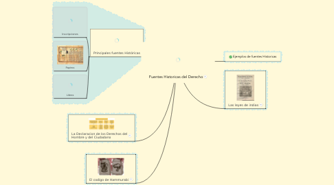 Mind Map: Fuentes Historicas del Derecho