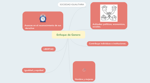 Mind Map: Enfoque de Genero
