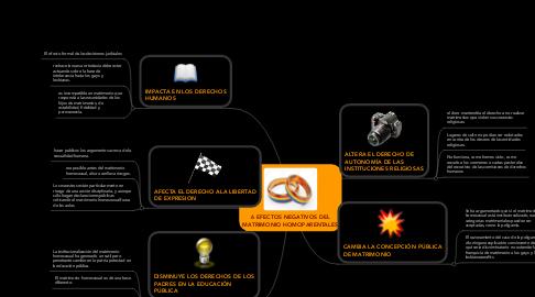 Mind Map: 6 EFECTOS NEGATIVOS DEL MATRIMONIO HOMOPARENTALES
