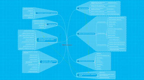 Mind Map: Публичная речь
