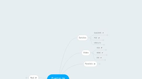 Mind Map: Puertos de Comunicación