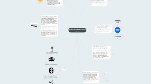 Mind Map: Puertos de comunicación de una pc