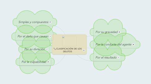 Mind Map: CLASIFICACIÓN DE LOS DELITOS
