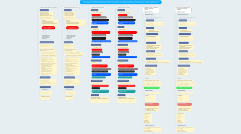 Mind Map: A felnőtt tanulás értelmezése napjainkban. Hagyományos tanuláselméletek. A felnőttkori tanulás sajátosságai: motiváció és tanulás, érzelmek, kognitív működés és digitális kompetencia Interpreting Adult Learning Today. Traditional theories of learning. Characteristics of adult learning: motivation and learning,emotions, cognitive function and digital competence