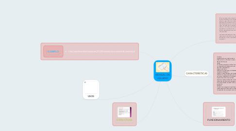 Mind Map: MANUAL DE USUARIO