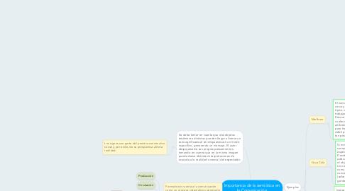 Mind Map: Importancia de la semiótica en la Comunicación