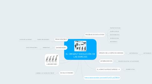 Mind Map: EL ORIGEN Y EVOLUCIÓN DE LAS ESPECIES