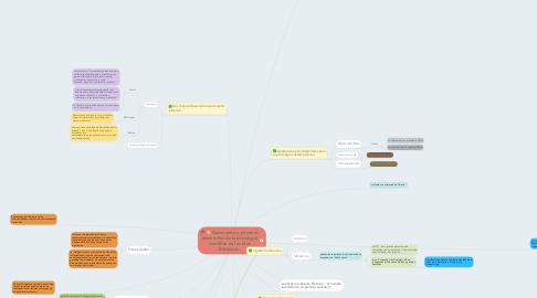 Mind Map: Nacimiento y primeros desarrollos de la psicología científica en las Islas Británicas.
