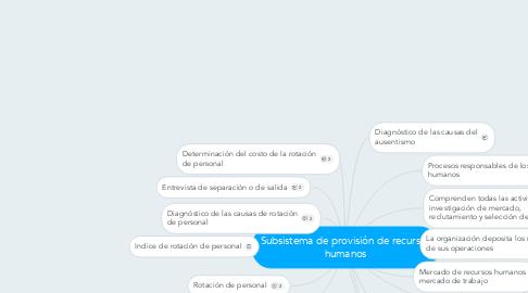 Mind Map: Subsistema de provisión de recursos humanos
