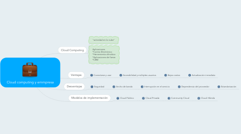 Mind Map: Cloud computing y emmpresa