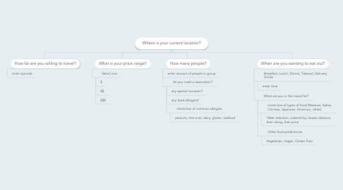 Mind Map: Where is your current location?