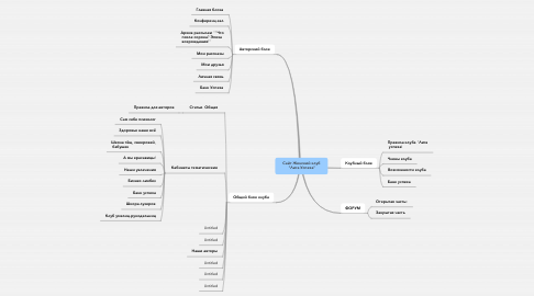 "Mind Map: Сайт Женский клуб  ""Лига Успеха"""