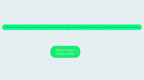 Mind Map: Green Group's Dream Home