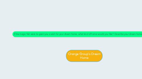 Mind Map: Orange Group's Dream Home
