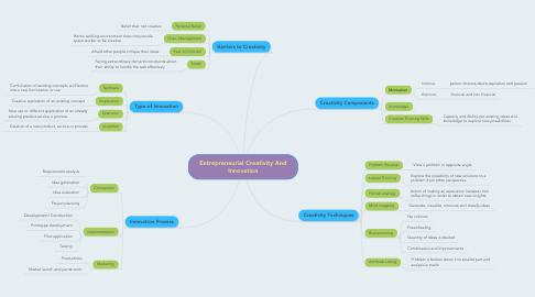 Mind Map: Entrepreneurial Creativity And Innovation