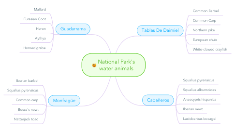 Mind Map: National Park's water animals