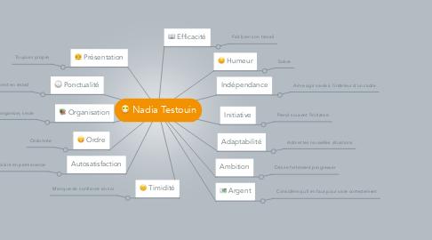 Mind Map: Nadia Testouin