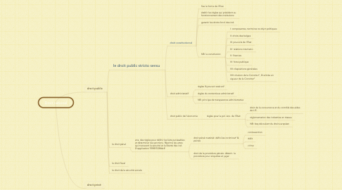Mind Map: Droit national