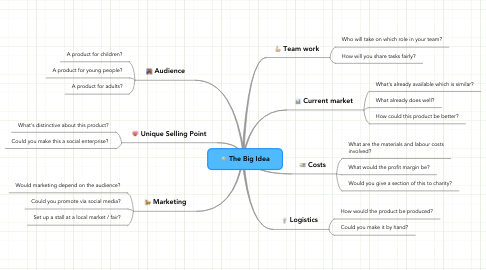 Mind Map: The Big Idea