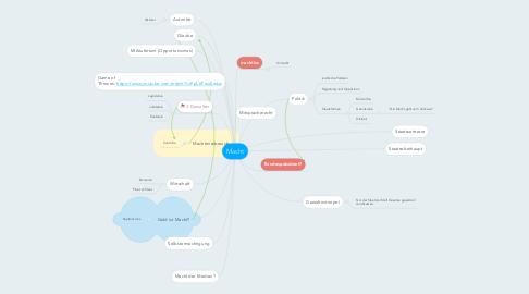 Mind Map: Macht
