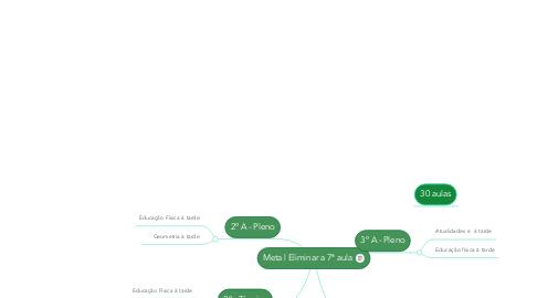 Mind Map: Meta | Eliminar a 7ª aula