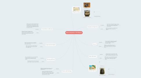 Mind Map: Seven Aspects of Civilization