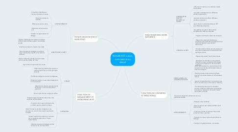 Mind Map: WALMART, Laval, commerce au détail