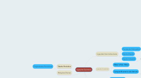 Mind Map: Ligações Quimicas