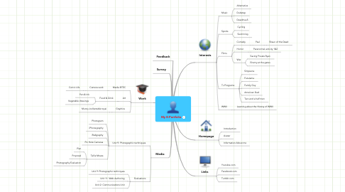 Mind Map: My E-Portfolio