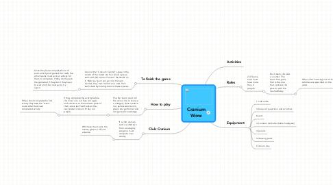 Mind Map: CraniumWow