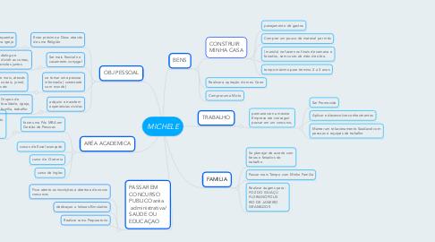 Mind Map: MICHELE