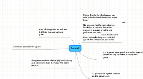 Mind Map: Football