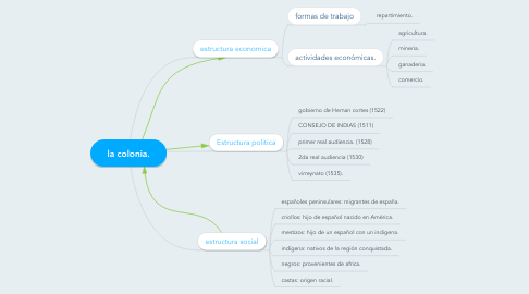 Mind Map: la colonia.