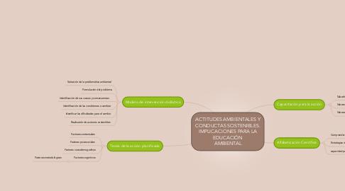 Mind Map: ACTITUDES AMBIENTALES Y CONDUCTAS SOSTENIBLES. IMPLICACIONES PARA LA EDUCACIÓN AMBIENTAL