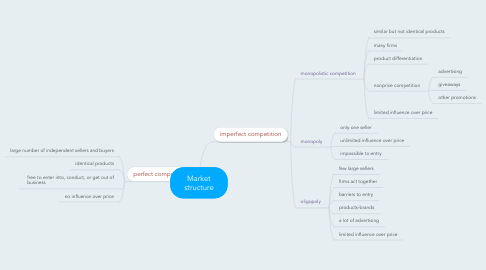 Mind Map: Market structure