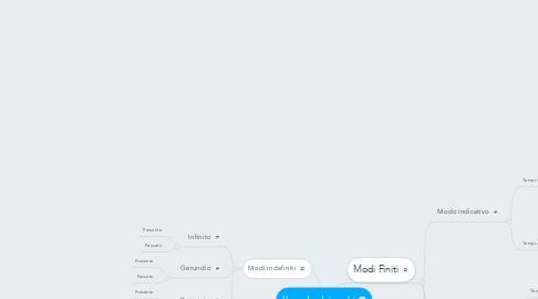 Mind Map: Il modo dei verbi